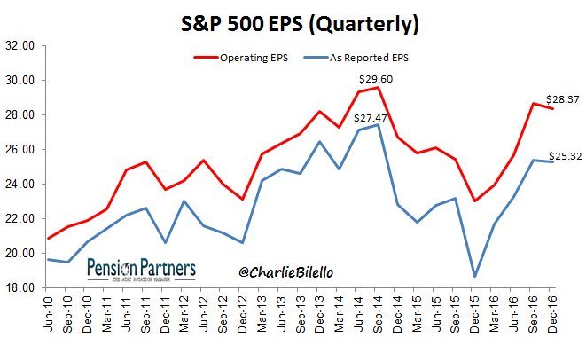 pension-partners-sp500-quarterly-eps-as-of-12312016