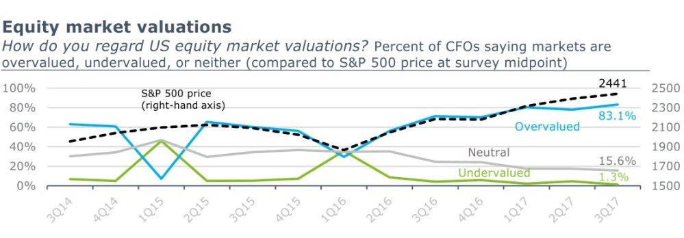 CFOs on Stock Market Current Valuation 09222017