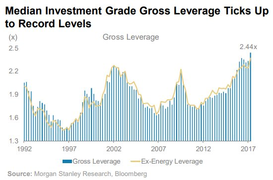 Gross Leverage 09082017