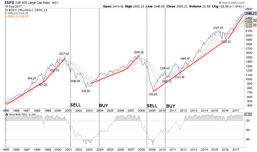 SPX Bull-Bear Long Term Cycles-Red Dots-by Lance Roberts Clarity Financial 09182017