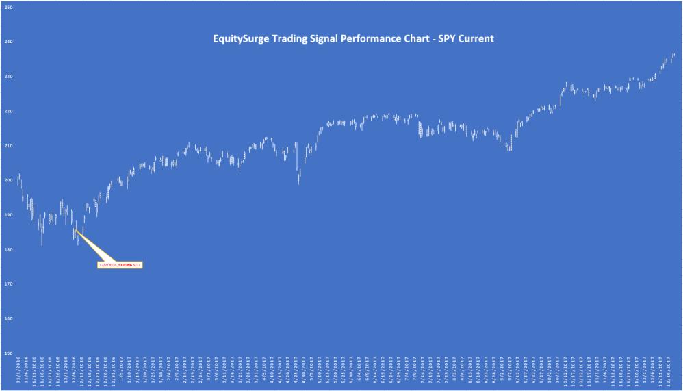 Performance Chart 12202017
