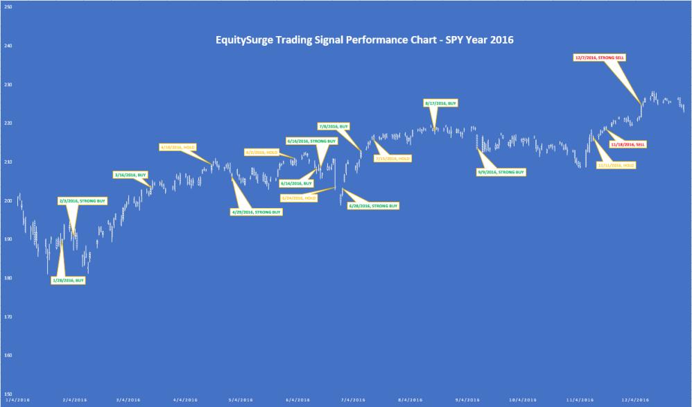 Performance Chart Year 2016 - NEW