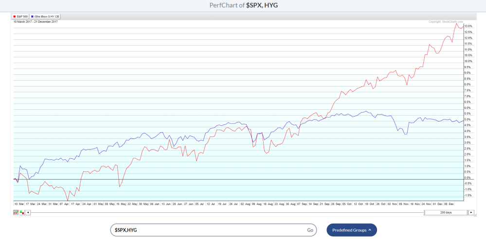 SPX versus HYG 12222017